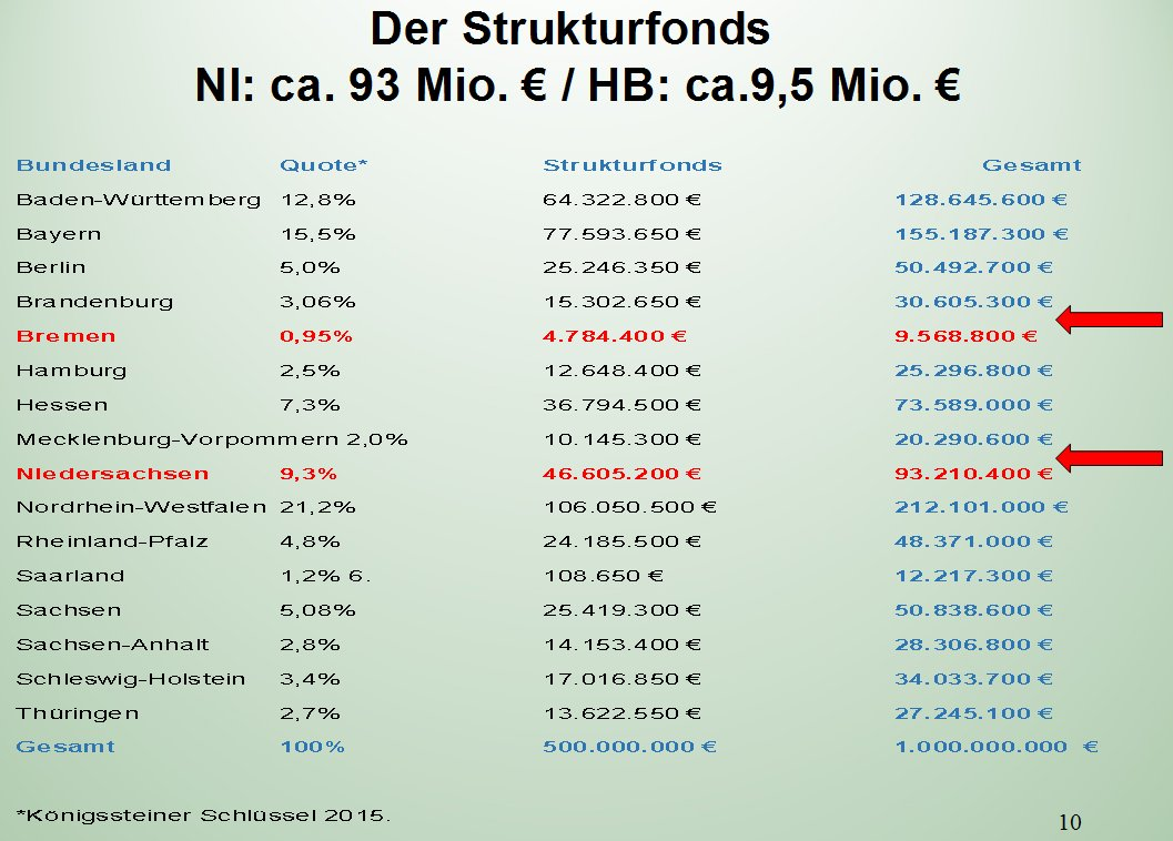 Strukturfonds